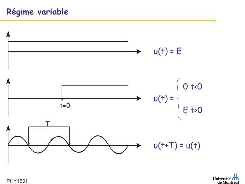 PHY1501 Régime variable u(t) = E 0 t<0 u(t) = E t>0 u(t+T) = u(t) T t=0