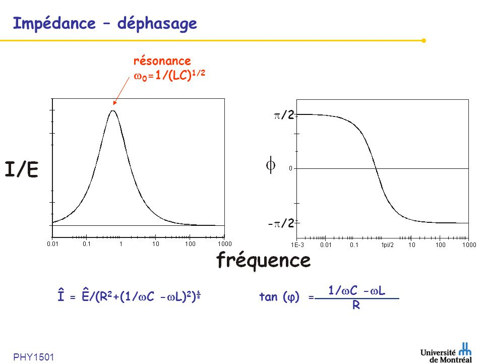 PHY1501 Impédance – déphasage résonance 0 =1/(LC) 1/2 Î = Ê/(R 2 +(1/ C - L) 2 ) ½ tan (φ)= 1/ C - L R