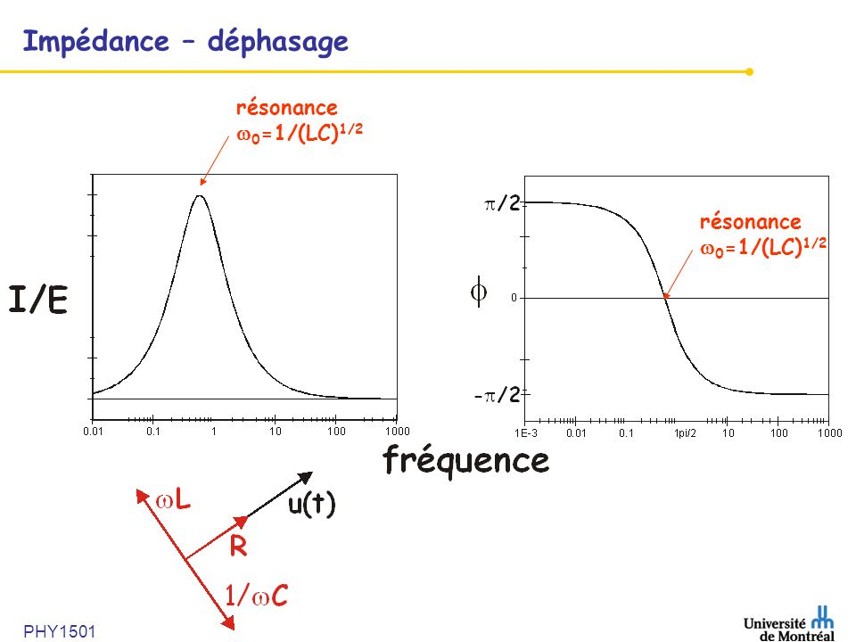 PHY1501 Impédance – déphasage résonance 0 =1/(LC) 1/2 résonance 0 =1/(LC) 1/2