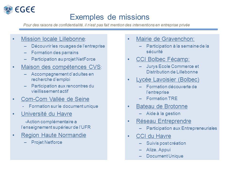 Exemples de missions Mission locale Lillebonne : –Découvrir les rouages de lentreprise –Formation des parrains –Participation au projet NetForce Maiso