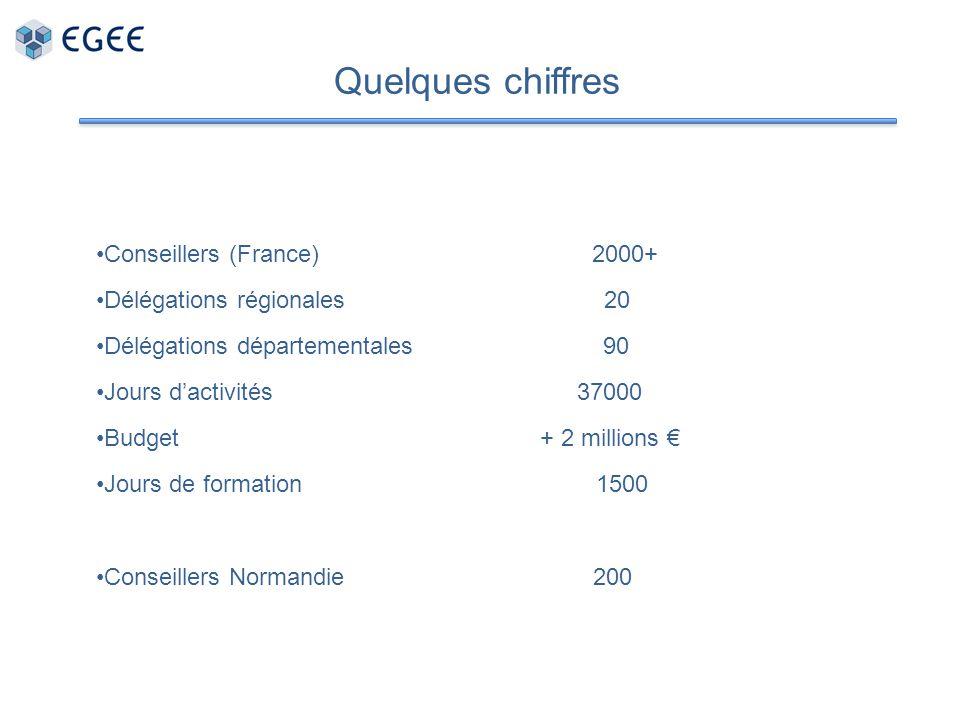 Quelques chiffres Conseillers (France) 2000+ Délégations régionales 20 Délégations départementales 90 Jours dactivités 37000 Budget + 2 millions Jours