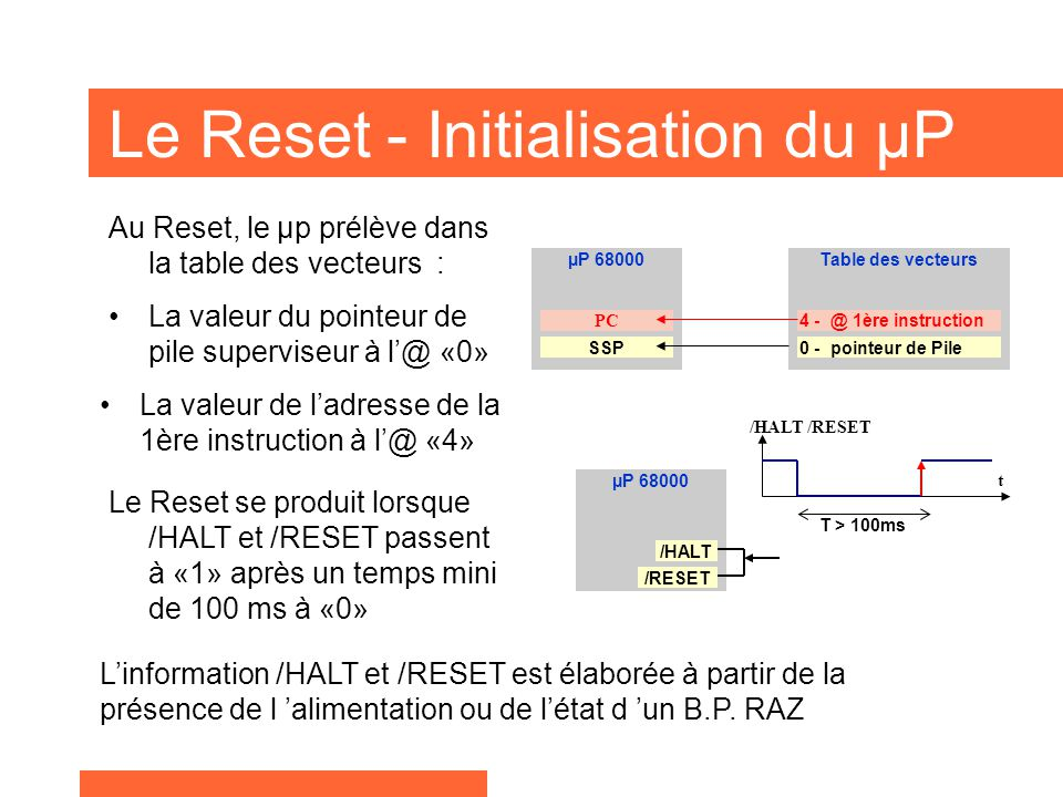 Le Reset - Initialisation du µP Au Reset, le µp prélève dans la table des vecteurs : La valeur du pointeur de pile superviseur à l@ «0» La valeur de l