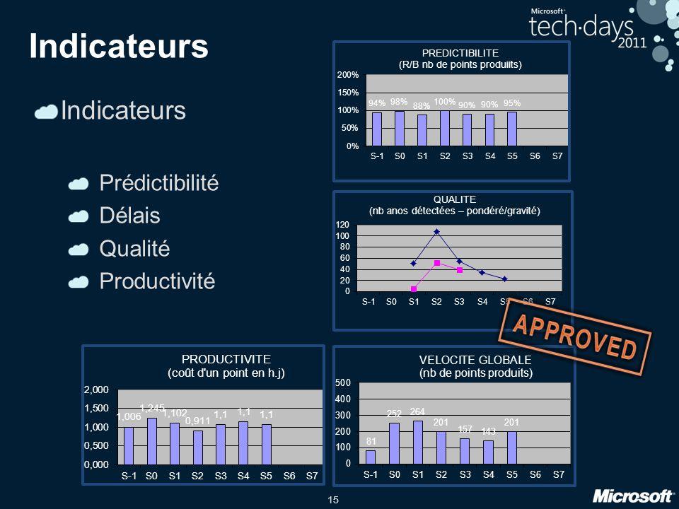 15 Indicateurs Prédictibilité Délais Qualité Productivité
