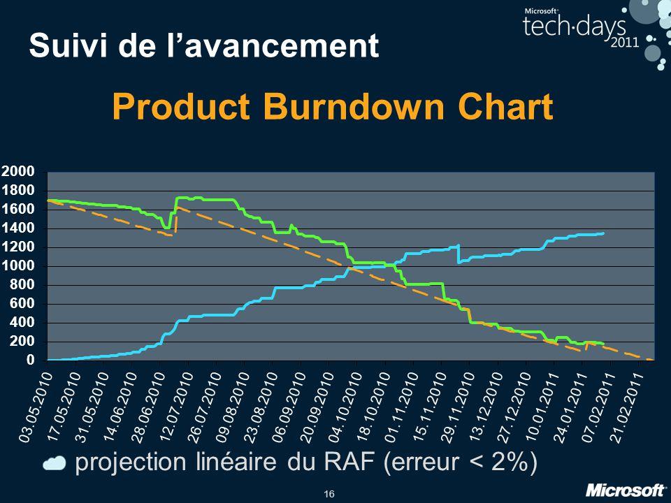 16 Suivi de lavancement projection linéaire du RAF (erreur < 2%)