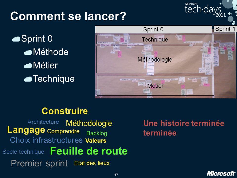 17 Comment se lancer? Sprint 0 Méthode Métier Technique Construire Langage Comprendre Choix infrastructures Feuille de route Etat des lieux Socle tech