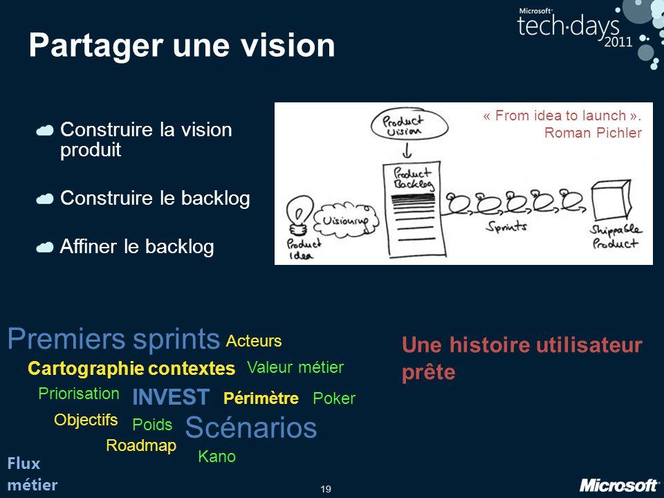 19 Partager une vision Construire la vision produit Construire le backlog Affiner le backlog Flux métier Premiers sprints Cartographie contextes Objec
