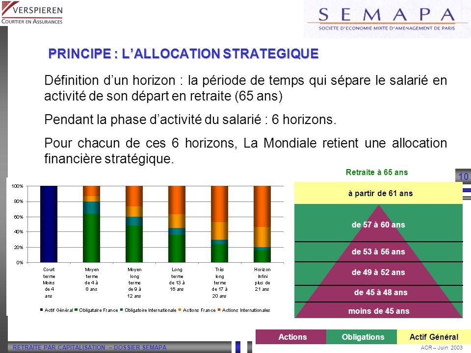 RETRAITE PAR CAPITALISATION – DOSSIER SEMAPA 10 ACR – Juin 2003 Définition dun horizon : la période de temps qui sépare le salarié en activité de son