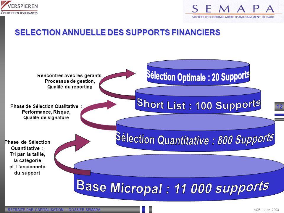 RETRAITE PAR CAPITALISATION – DOSSIER SEMAPA 12 ACR – Juin 2003 Phase de Sélection Quantitative : Tri par la taille, la catégorie et l ancienneté du s