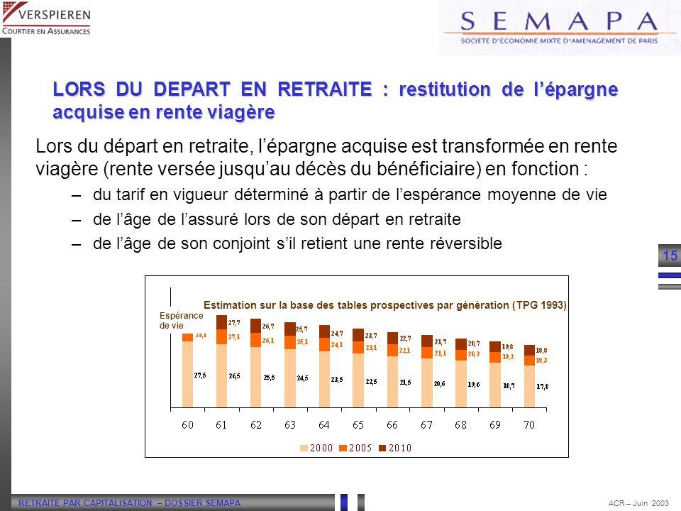 RETRAITE PAR CAPITALISATION – DOSSIER SEMAPA 15 ACR – Juin 2003 Lors du départ en retraite, lépargne acquise est transformée en rente viagère (rente v