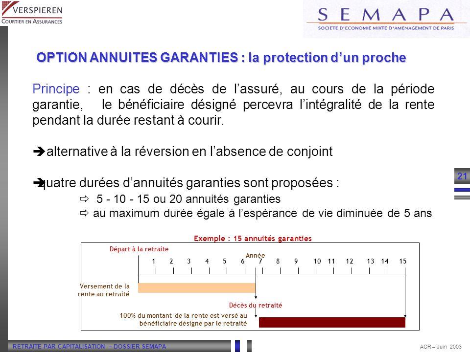 RETRAITE PAR CAPITALISATION – DOSSIER SEMAPA 21 ACR – Juin 2003 Principe : en cas de décès de lassuré, au cours de la période garantie, le bénéficiair