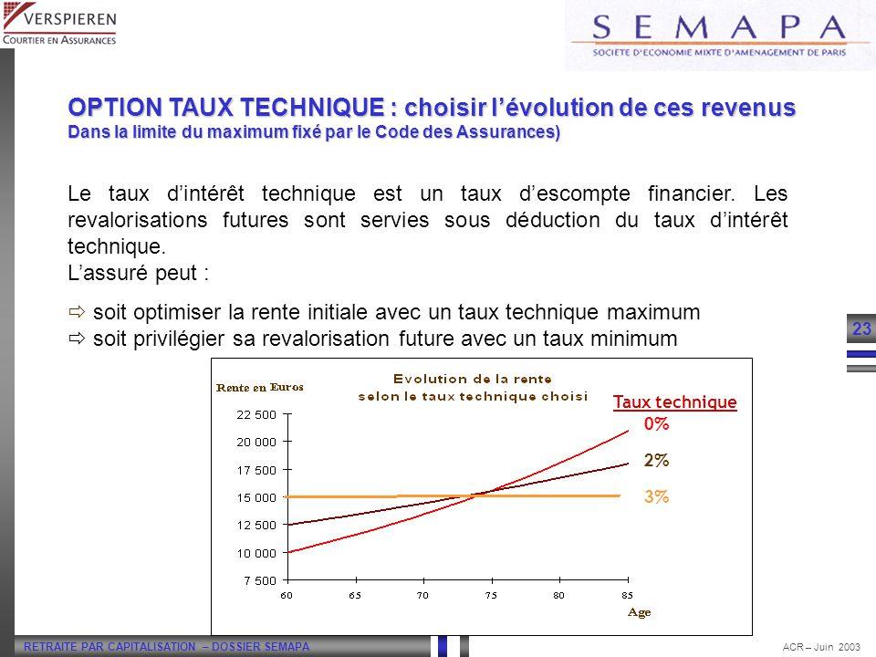 RETRAITE PAR CAPITALISATION – DOSSIER SEMAPA 23 ACR – Juin 2003 Le taux dintérêt technique est un taux descompte financier. Les revalorisations future