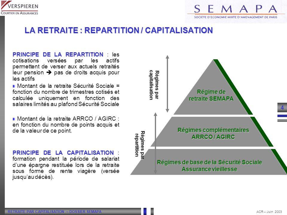RETRAITE PAR CAPITALISATION – DOSSIER SEMAPA 4 ACR – Juin 2003 LA RETRAITE : REPARTITION / CAPITALISATION PRINCIPE DE LA REPARTITION PRINCIPE DE LA RE
