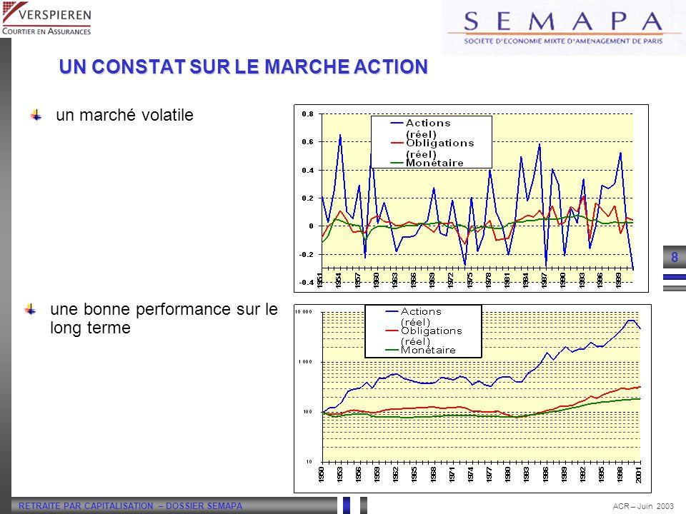 RETRAITE PAR CAPITALISATION – DOSSIER SEMAPA 8 ACR – Juin 2003 UN CONSTAT SUR LE MARCHE ACTION un marché volatile une bonne performance sur le long te