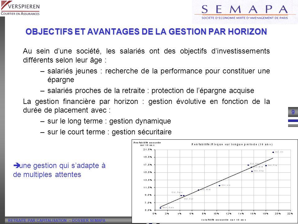RETRAITE PAR CAPITALISATION – DOSSIER SEMAPA 10 ACR – Juin 2003 Définition dun horizon : la période de temps qui sépare le salarié en activité de son départ en retraite (65 ans) Pendant la phase dactivité du salarié : 6 horizons.