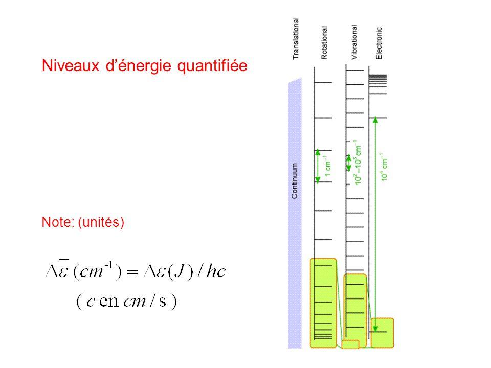 Niveaux dénergie quantifiée Note: (unités)
