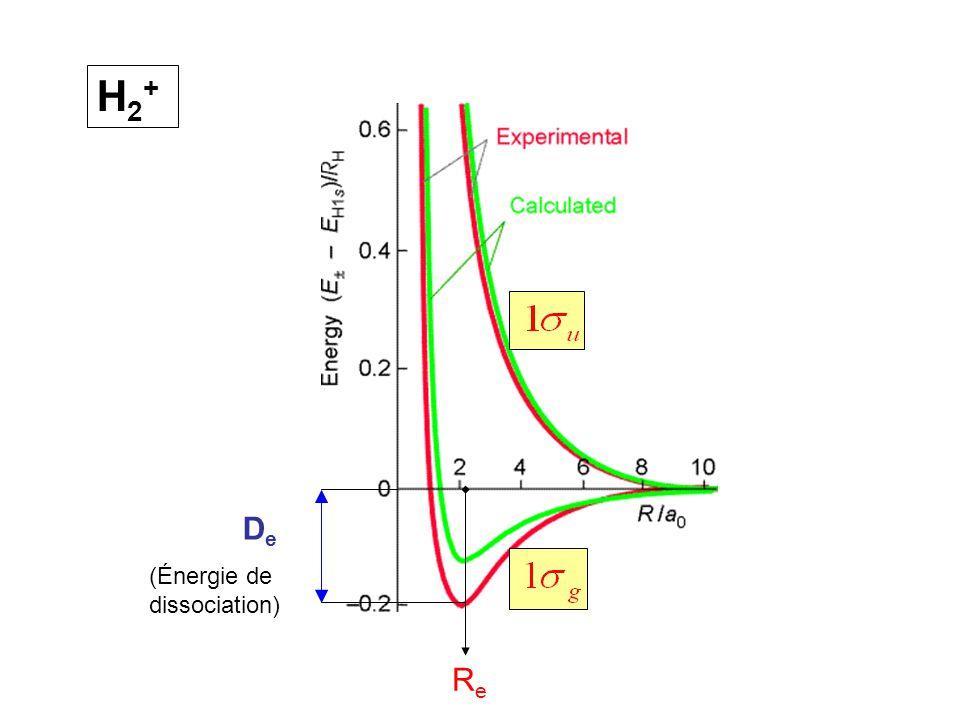 H2+H2+ ReRe D e (Énergie de dissociation)