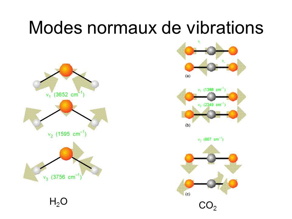 Modes normaux de vibrations H2OH2O CO 2