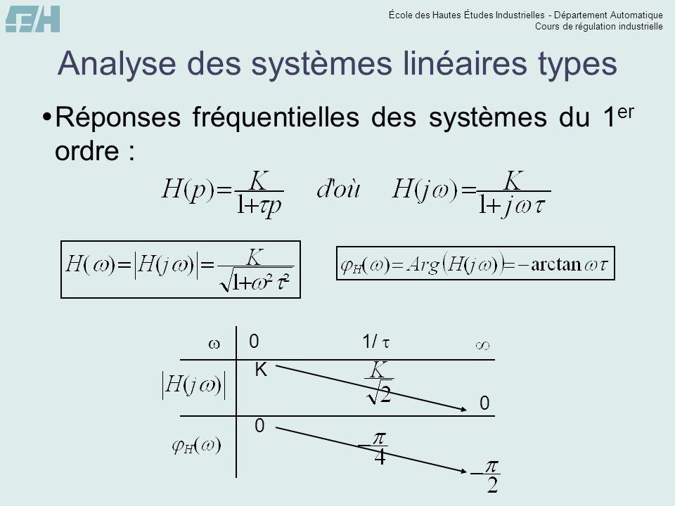 École des Hautes Études Industrielles - Département Automatique Cours de régulation industrielle Analyse des systèmes linéaires types Réponses fréquentielles des systèmes du 1 er ordre : 0 1/ K 0 0