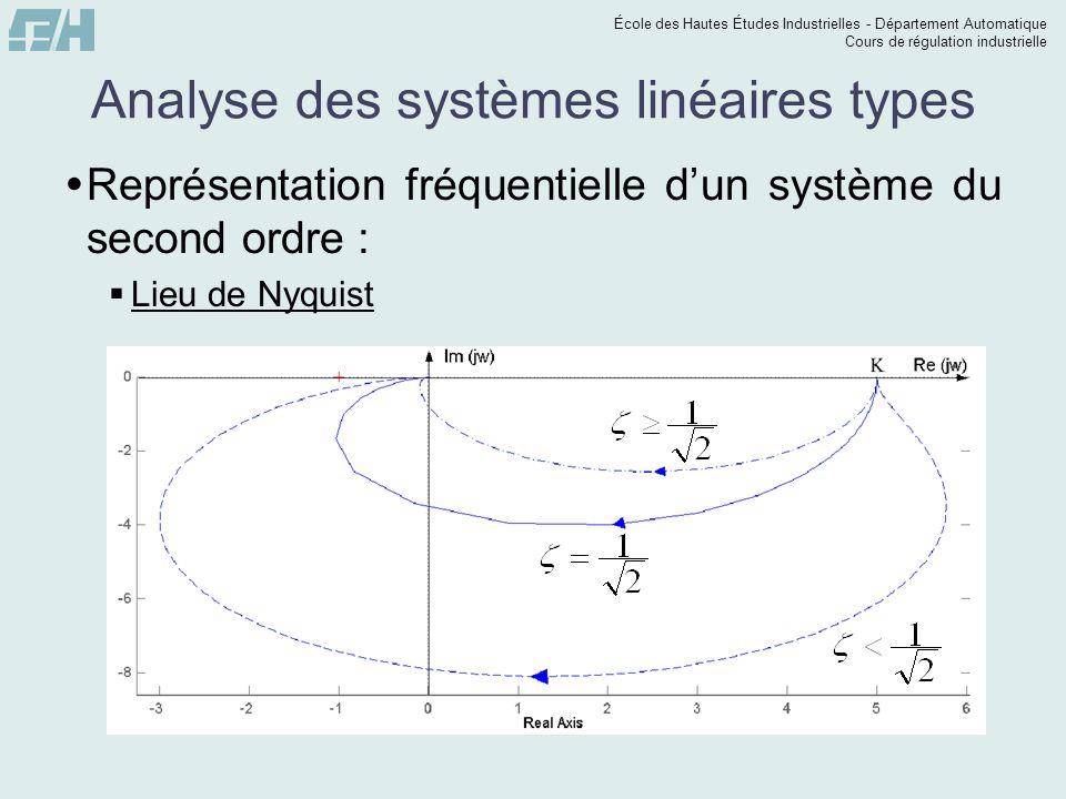 École des Hautes Études Industrielles - Département Automatique Cours de régulation industrielle Analyse des systèmes linéaires types Représentation fréquentielle dun système du second ordre : Lieu de Nyquist