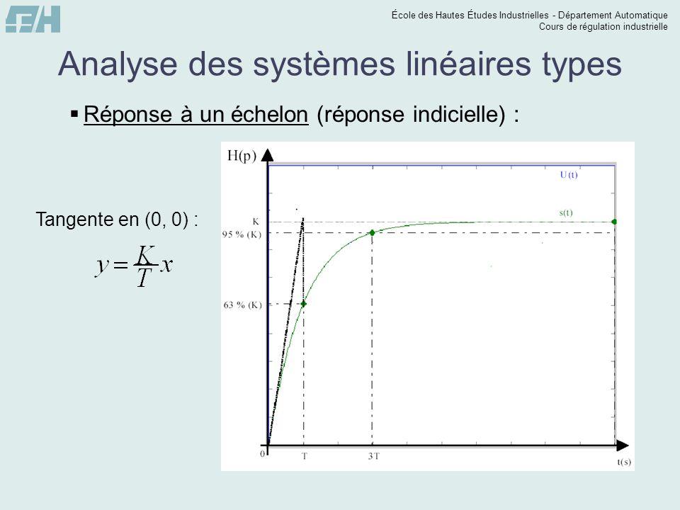 École des Hautes Études Industrielles - Département Automatique Cours de régulation industrielle Analyse des systèmes linéaires types Réponse à un échelon (réponse indicielle) : Tangente en (0, 0) :