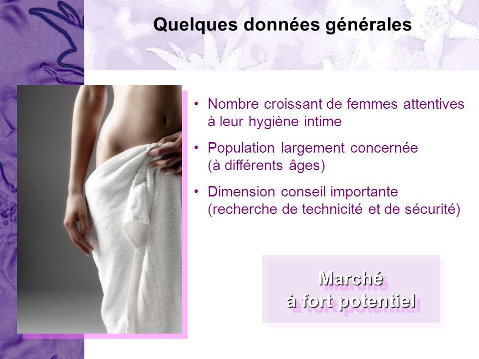 Nombre croissant de femmes attentives à leur hygiène intime Population largement concernée (à différents âges) Dimension conseil importante (recherche