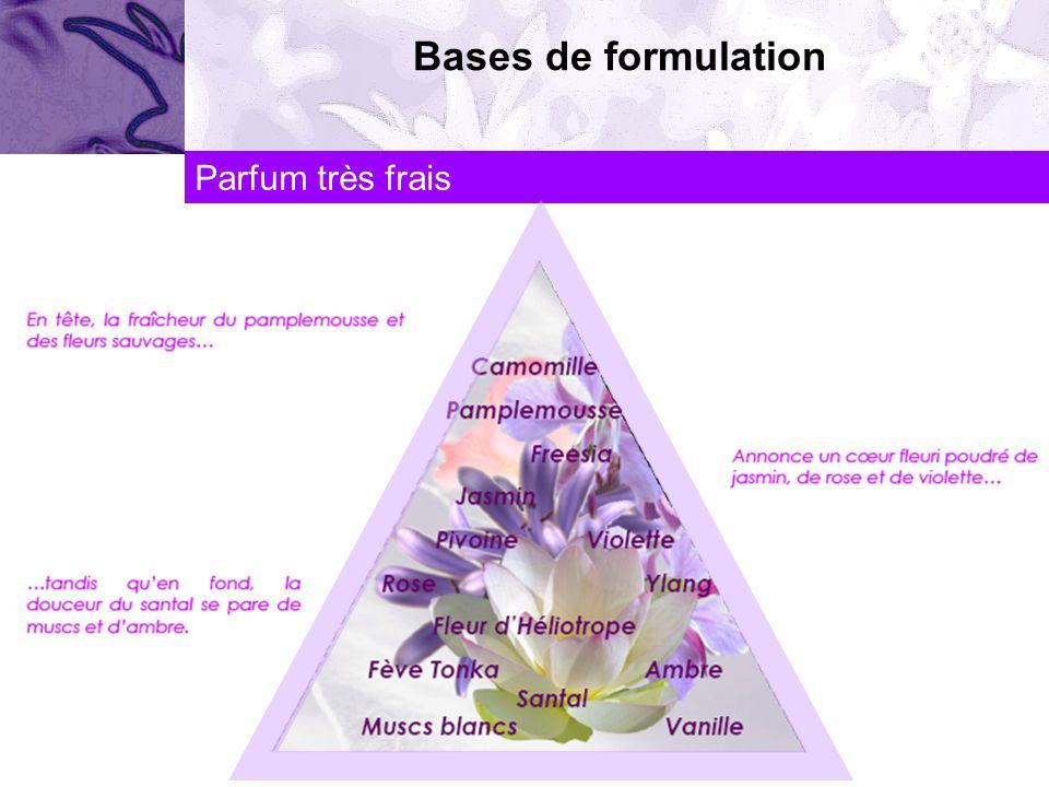 Bases de formulation Parfum très frais