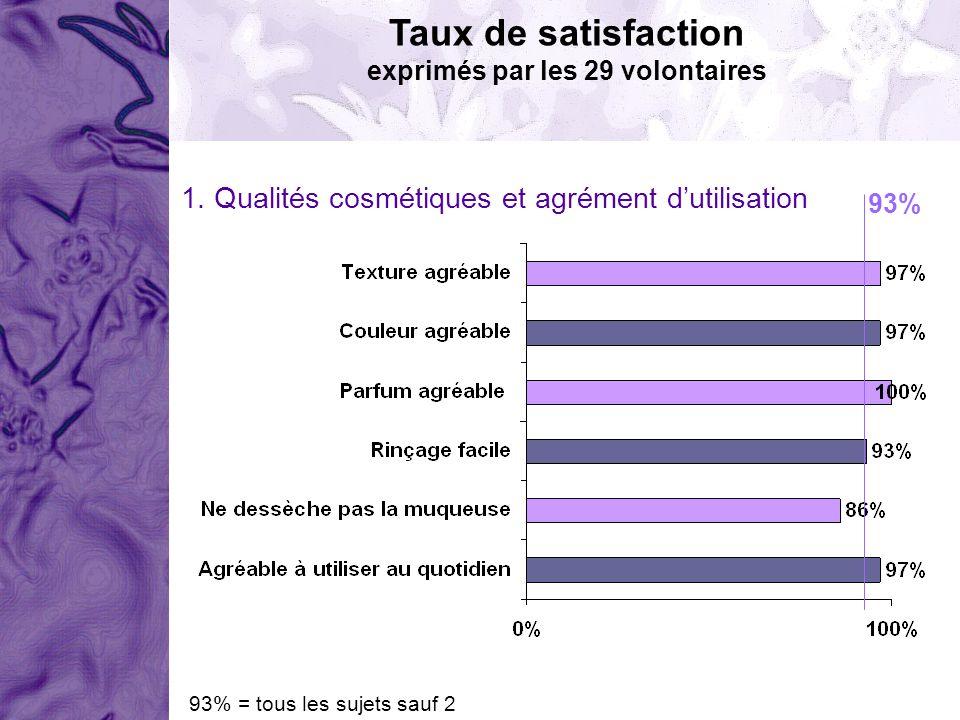 Taux de satisfaction exprimés par les 29 volontaires 1. Qualités cosmétiques et agrément dutilisation 93% 93% = tous les sujets sauf 2
