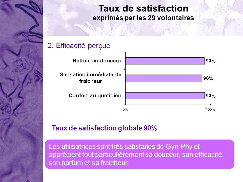 Taux de satisfaction exprimés par les 29 volontaires 2. Efficacité perçue Taux de satisfaction globale 90% Les utilisatrices sont très satisfaites de