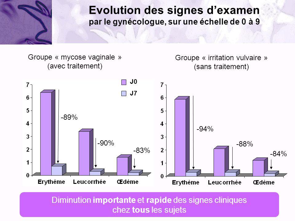 Groupe « mycose vaginale » (avec traitement) Groupe « irritation vulvaire » (sans traitement) -89% -90% -83% -94% -88% -84% Diminution importante et r