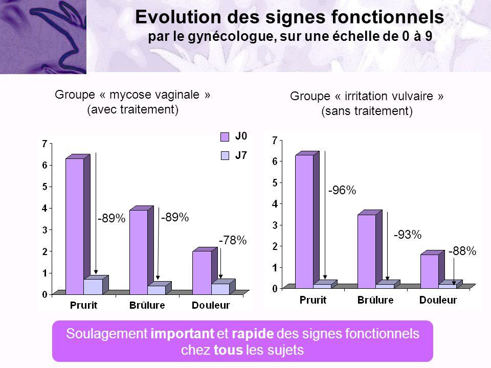 Groupe « irritation vulvaire » (sans traitement) -89% -78% -96% -93% -88% Soulagement important et rapide des signes fonctionnels chez tous les sujets