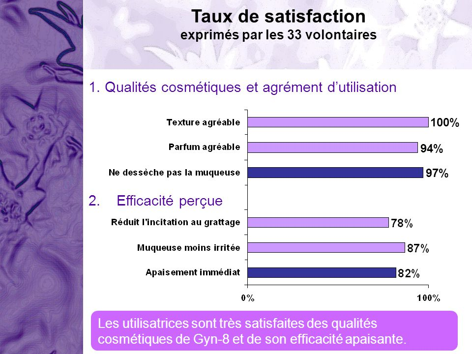 Taux de satisfaction exprimés par les 33 volontaires 1. Qualités cosmétiques et agrément dutilisation 2. Efficacité perçue 100% 94% 97% Les utilisatri