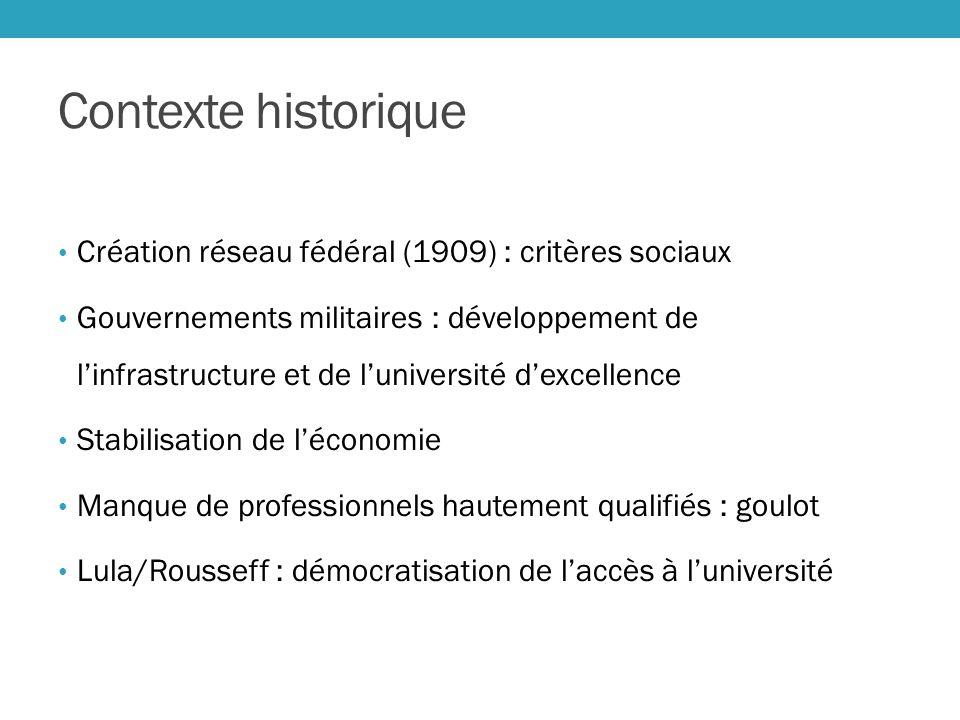Contexte historique Création réseau fédéral (1909) : critères sociaux Gouvernements militaires : développement de linfrastructure et de luniversité de