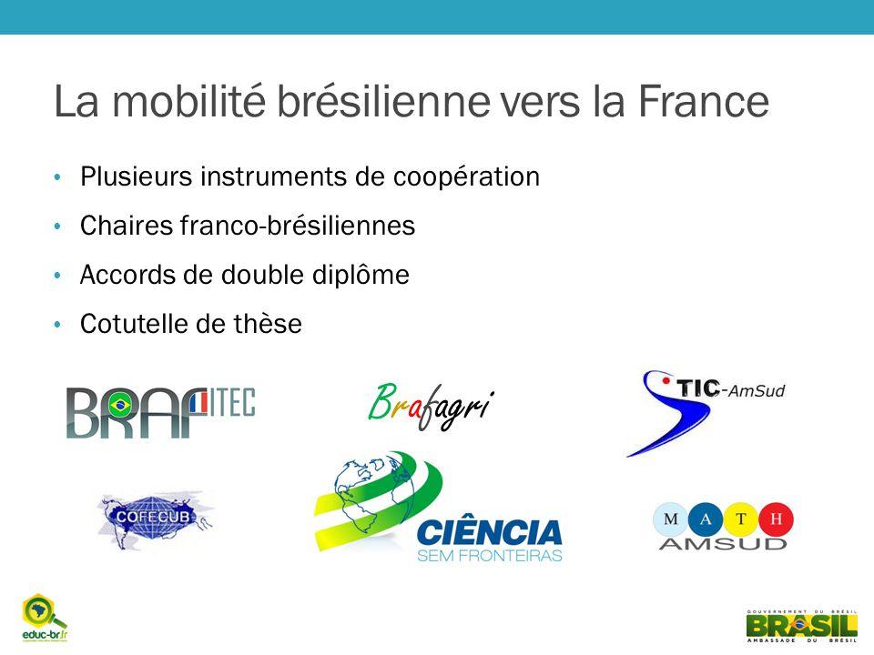 La mobilité brésilienne vers la France Plusieurs instruments de coopération Chaires franco-brésiliennes Accords de double diplôme Cotutelle de thèse Brafagri