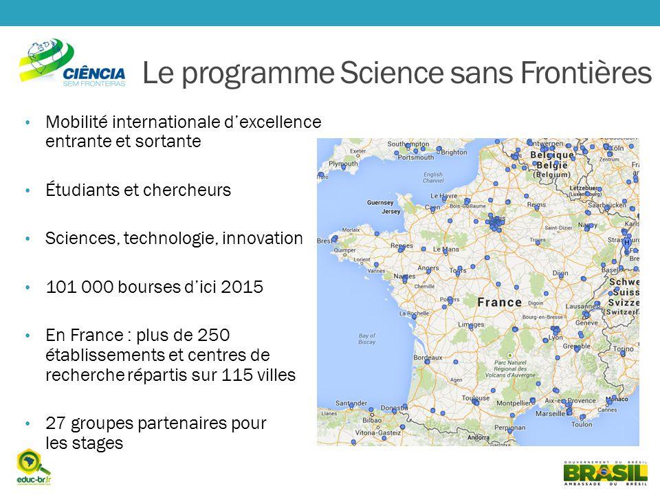 Le programme Science sans Frontières Mobilité internationale dexcellence entrante et sortante Étudiants et chercheurs Sciences, technologie, innovation 101 000 bourses dici 2015 En France : plus de 250 établissements et centres de recherche répartis sur 115 villes 27 groupes partenaires pour les stages