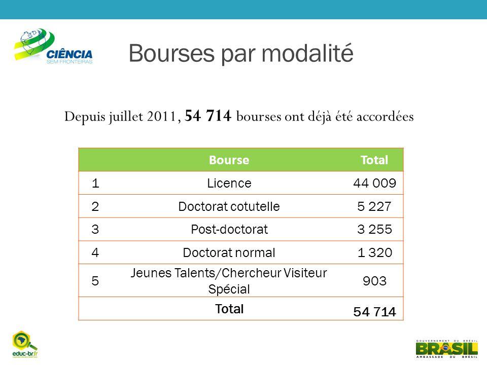 Depuis juillet 2011, 54 714 bourses ont déjà été accordées Bourses par modalité BourseTotal 1 Licence44 009 2 Doctorat cotutelle5 227 3 Post-doctorat3 255 4 Doctorat normal1 320 5 Jeunes Talents/Chercheur Visiteur Spécial 903 Total 54 714
