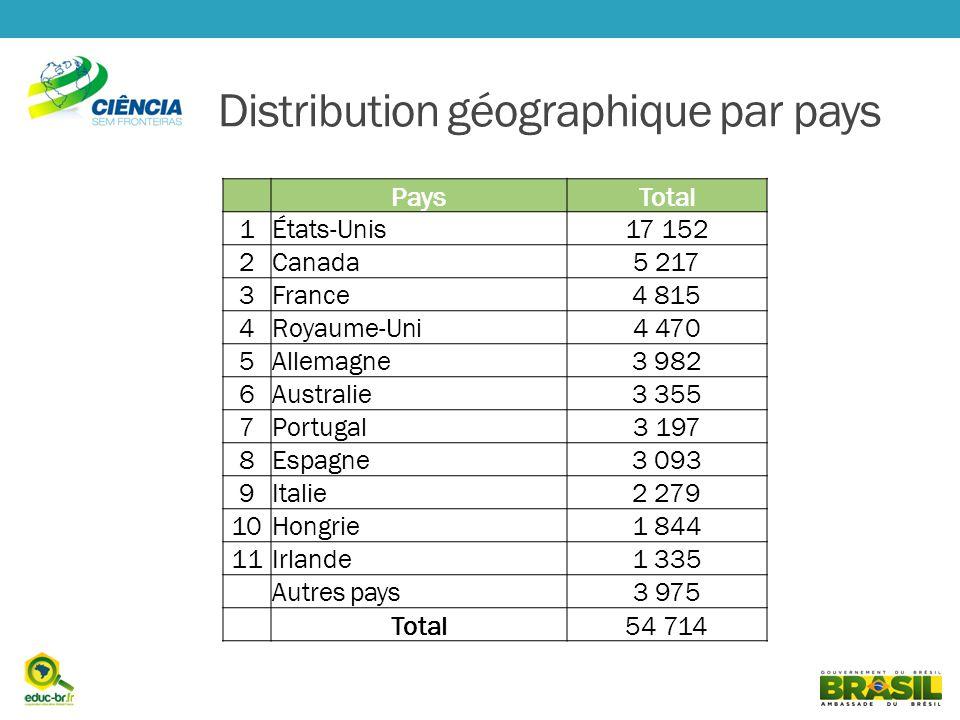Distribution géographique par pays PaysTotal 1États-Unis17 152 2Canada5 217 3France4 815 4Royaume-Uni4 470 5Allemagne3 982 6Australie3 355 7Portugal3 197 8Espagne3 093 9Italie2 279 10Hongrie1 844 11Irlande1 335 Autres pays3 975 Total54 714
