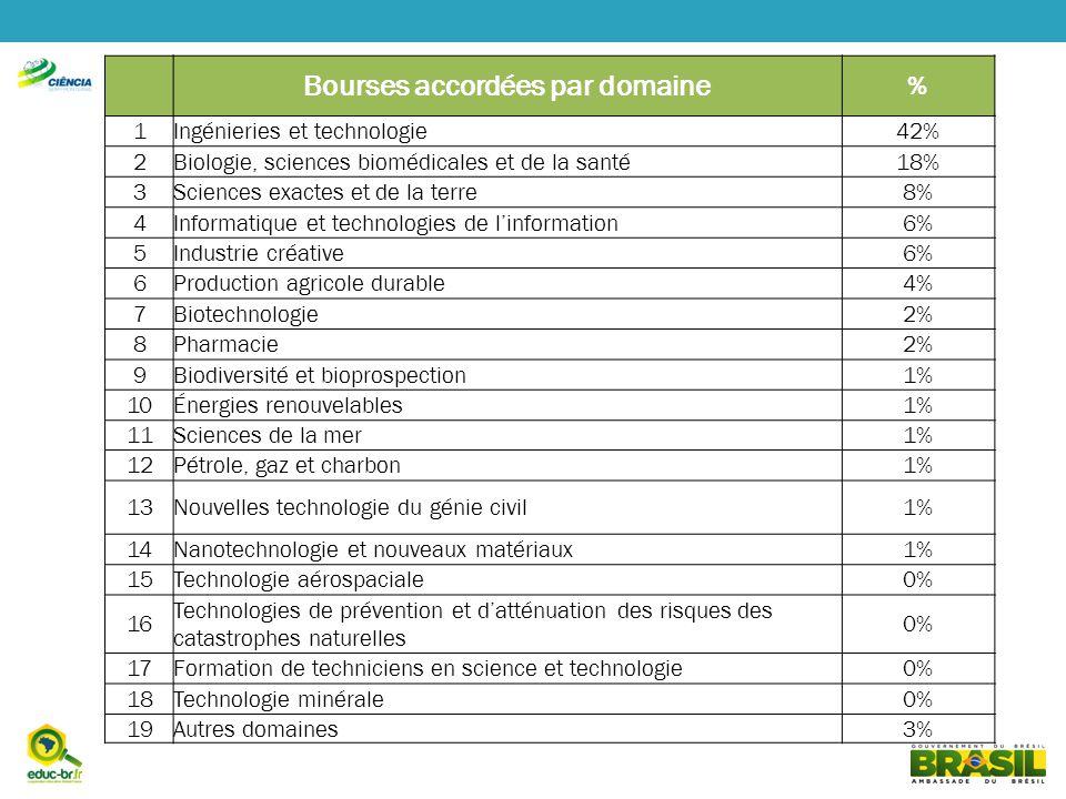 Bourses accordées par domaine % 1Ingénieries et technologie42% 2Biologie, sciences biomédicales et de la santé18% 3Sciences exactes et de la terre8% 4Informatique et technologies de linformation6% 5Industrie créative6% 6Production agricole durable4% 7Biotechnologie2% 8Pharmacie2% 9Biodiversité et bioprospection1% 10Énergies renouvelables1% 11Sciences de la mer1% 12Pétrole, gaz et charbon1% 13Nouvelles technologie du génie civil1% 14Nanotechnologie et nouveaux matériaux1% 15Technologie aérospaciale0% 16 Technologies de prévention et datténuation des risques des catastrophes naturelles 0% 17Formation de techniciens en science et technologie0% 18Technologie minérale0% 19Autres domaines3%