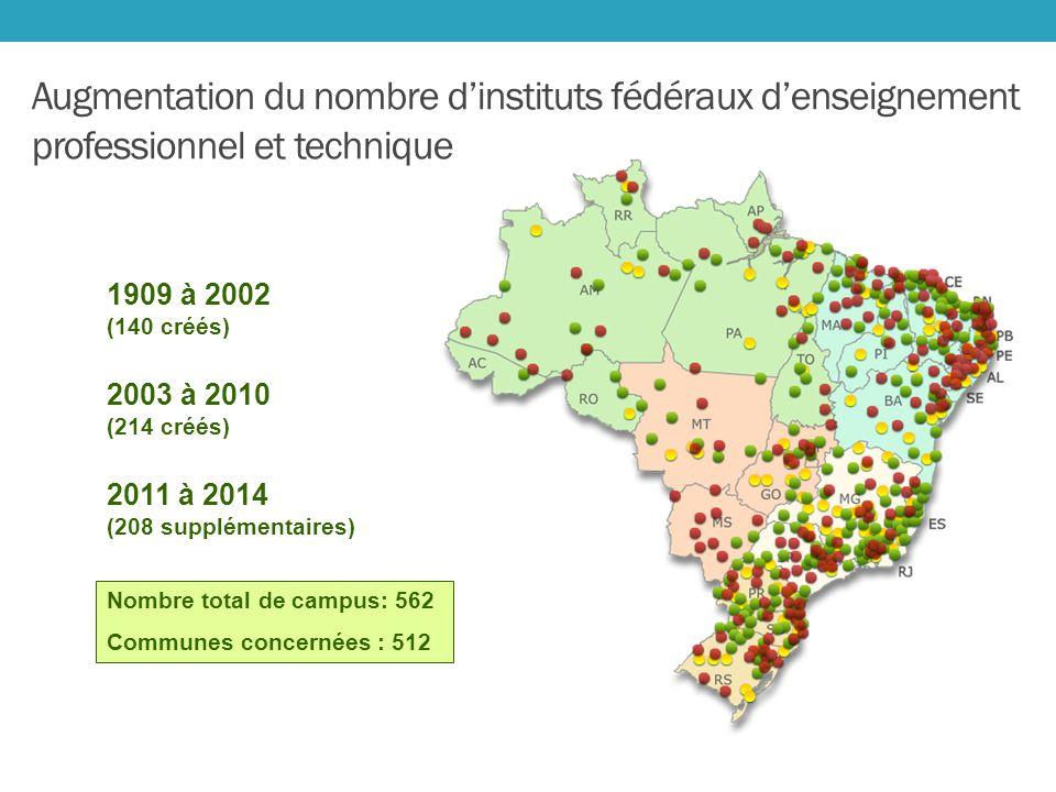 Augmentation du nombre dinstituts fédéraux denseignement professionnel et technique Nombre total de campus: 562 Communes concernées : 512 2011 à 2014 (208 supplémentaires) 1909 à 2002 (140 créés) 2003 à 2010 (214 créés)