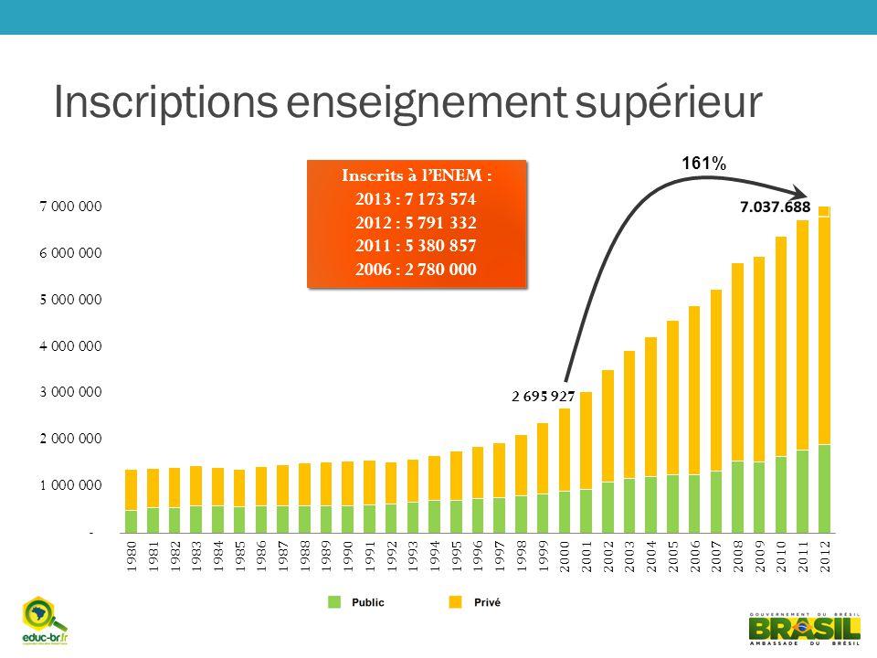 Inscriptions enseignement supérieur 161% Inscrits à lENEM : 2013 : 7 173 574 2012 : 5 791 332 2011 : 5 380 857 2006 : 2 780 000 Inscrits à lENEM : 201