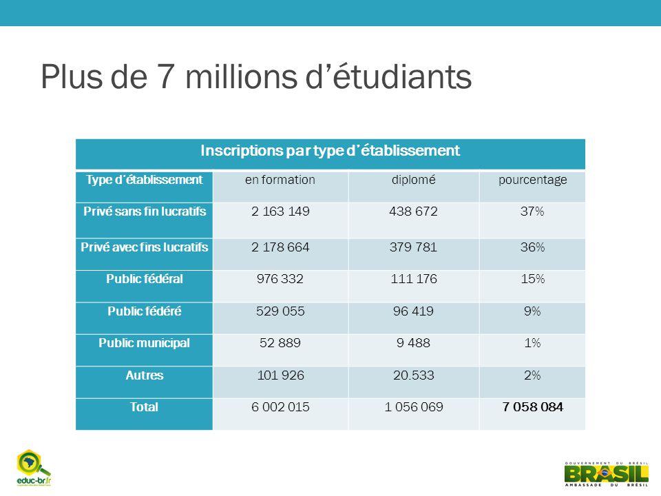 Plus de 7 millions détudiants Inscriptions par type détablissement Type détablissementen formationdiplomépourcentage Privé sans fin lucratifs2 163 149