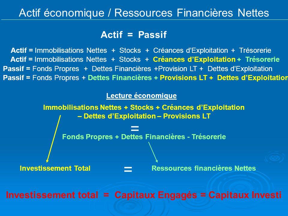 Actif économique / Ressources Financières Nettes Actif = Passif Actif = Immobilisations Nettes + Stocks + Créances dExploitation + Trésorerie Passif =