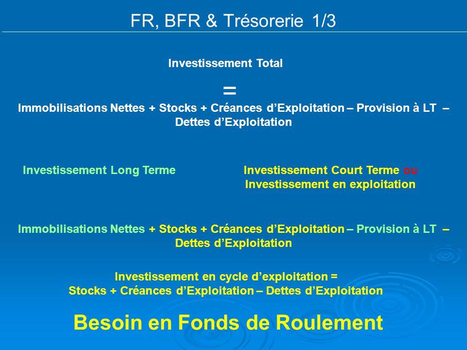 FR, BFR & Trésorerie 1/3 Immobilisations Nettes + Stocks + Créances dExploitation – Provision à LT – Dettes dExploitation Investissement Total = Inves