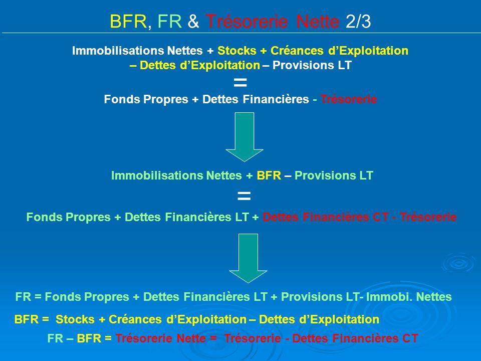 BFR, FR & Trésorerie Nette 2/3 Immobilisations Nettes + Stocks + Créances dExploitation – Dettes dExploitation – Provisions LT Fonds Propres + Dettes
