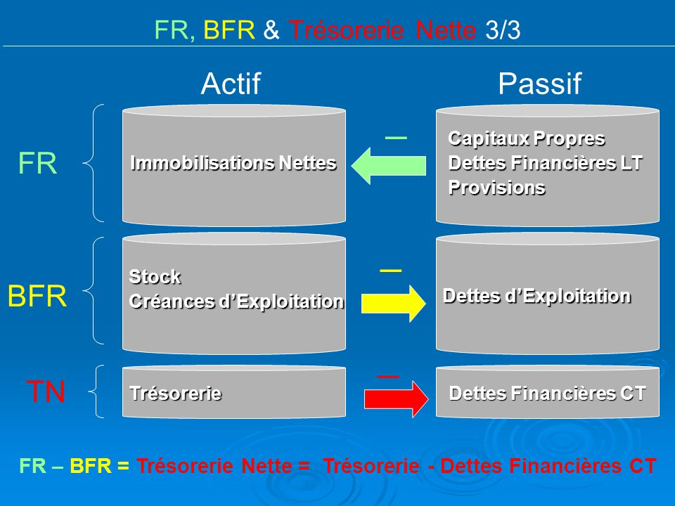 FR, BFR & Trésorerie Nette 3/3 ActifPassif Capitaux Propres Dettes Financières LT Provisions Trésorerie DettesFinancières CT Dettes Financières CT Imm