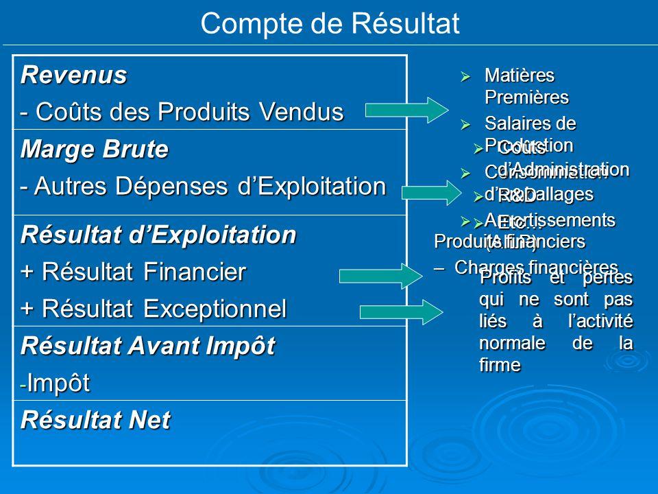 Compte de RésultatRevenus - Coûts des Produits Vendus Marge Brute - Autres Dépenses dExploitation Résultat dExploitation + Résultat Financier + Résult