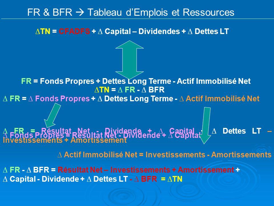 FR & BFR Tableau dEmplois et Ressources TN = CFADFS + Capital – Dividendes + Dettes LT TN = FR - BFR FR = Fonds Propres + Dettes Long Terme - Actif Im