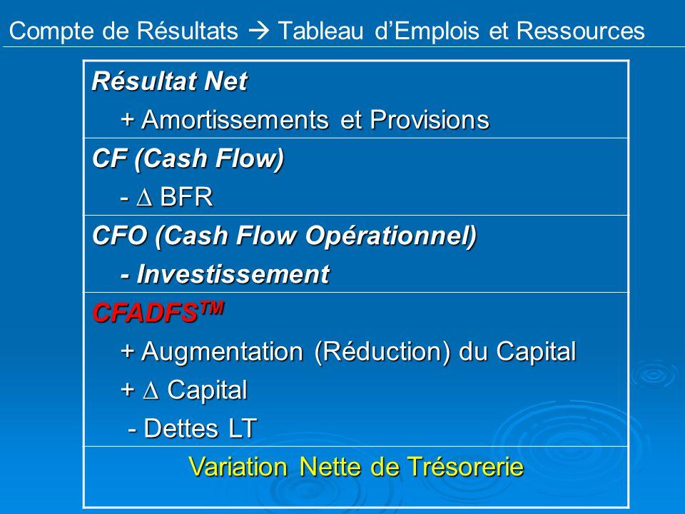 Compte de Résultats Tableau dEmplois et Ressources Résultat Net + Amortissements et Provisions + Amortissements et Provisions CF (Cash Flow) - BFR - B