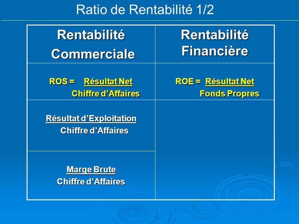Ratio de Rentabilité 1/2Rentabilité Commerciale Commerciale Rentabilité Financière ROS = Résultat Net Chiffre dAffaires Chiffre dAffaires ROE =Résulta