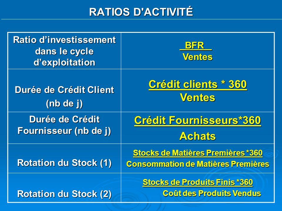 RATIOS D'ACTIVITÉ Ratio dinvestissement dans le cycle dexploitation BFR Ventes BFR Ventes Durée de Crédit Client (nb de j) Crédit clients * 360 Ventes