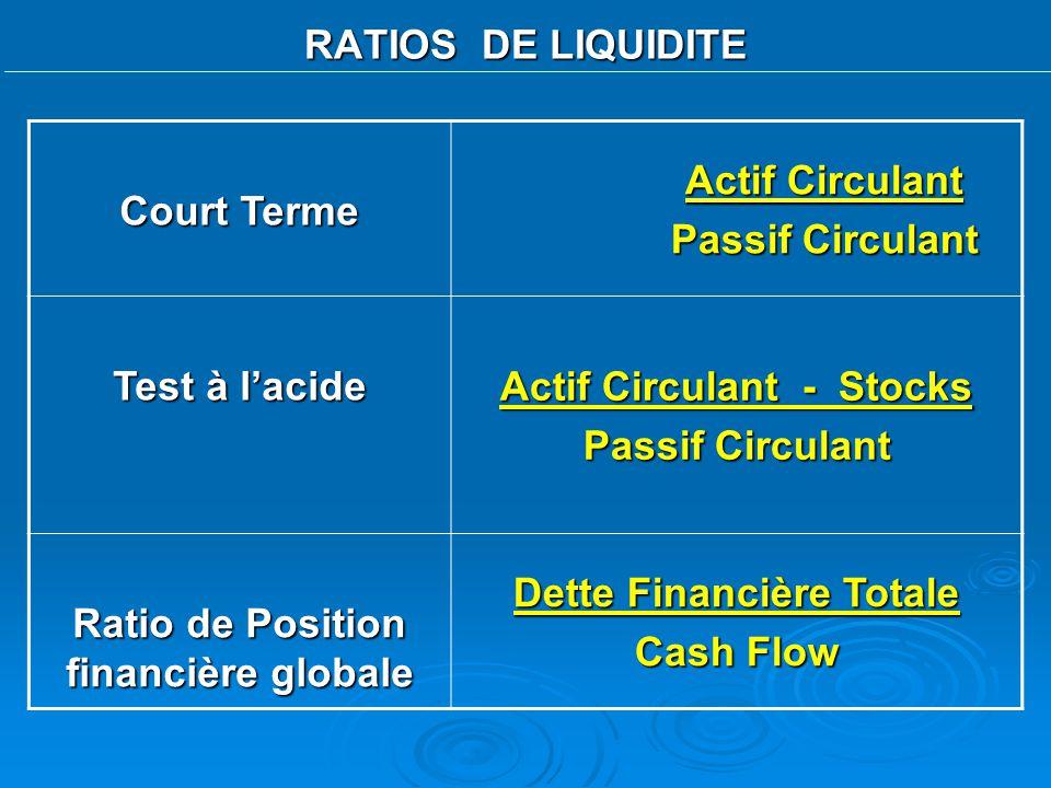 RATIOS DE LIQUIDITE Court Terme Actif Circulant Passif Circulant Test à lacide Actif Circulant - Stocks Passif Circulant Ratio de Position financière